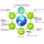 IOT情報サイクルx